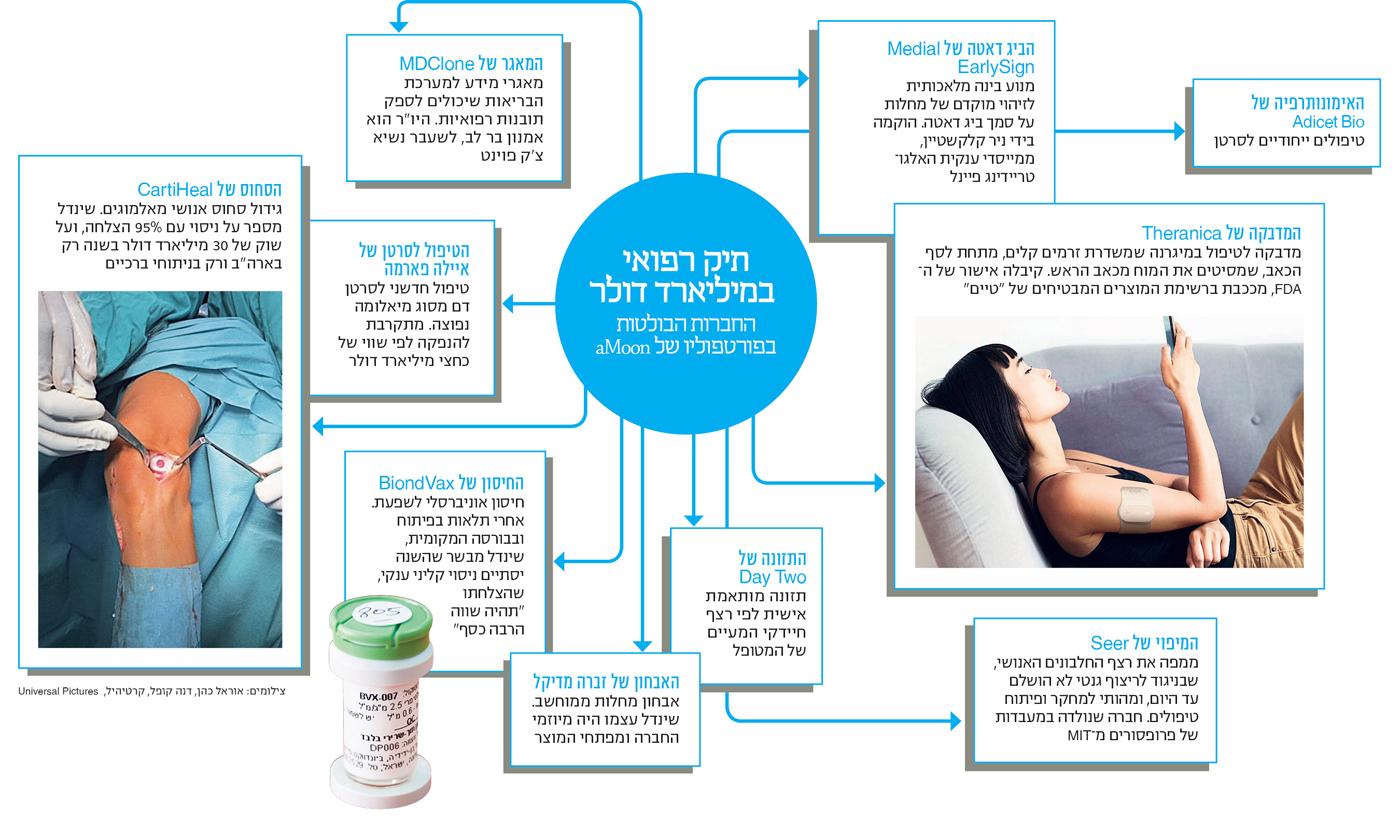אנחנו יכולים להכפיל את התוצר בישראל M1-info-d